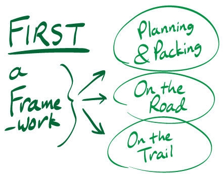 First, a framework: Planning and Packing / On the road /On the trail